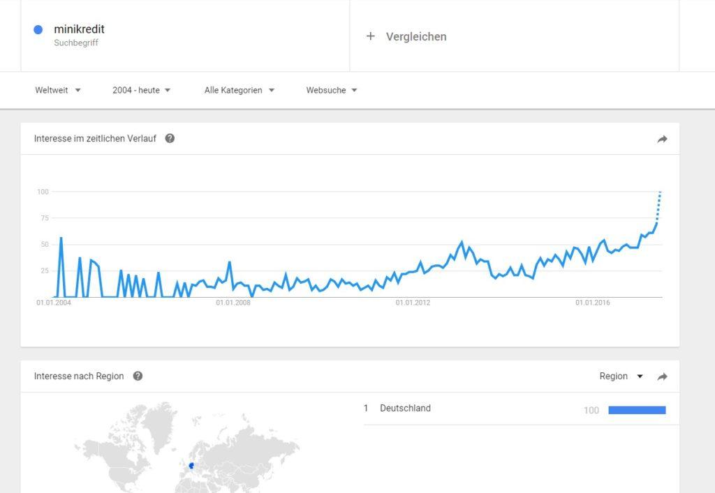 Minikredit Trendverlauf seit 2004